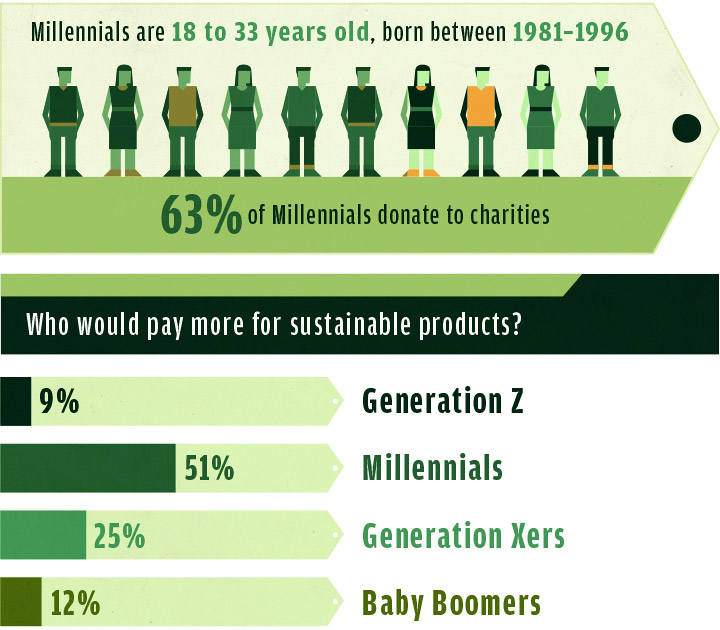 Enerburn Millennials